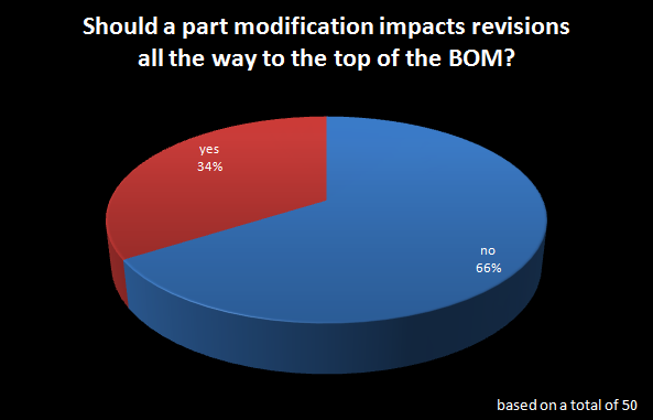Poll Result Bom Revision Impact